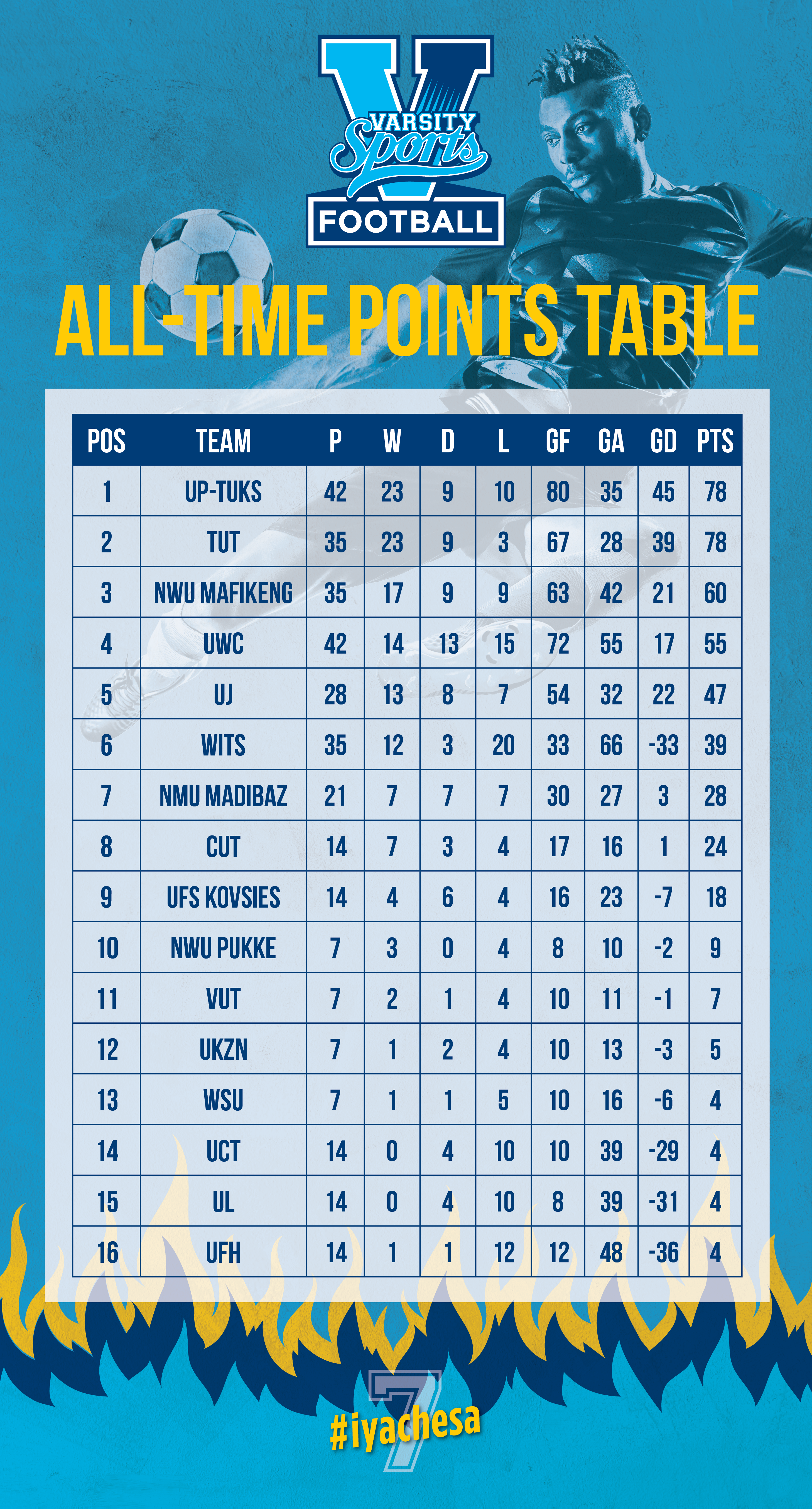 VS Football - All-Time Table